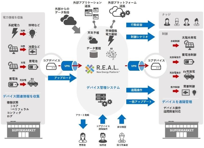 R.E.A.L. New Energy Platform™概要